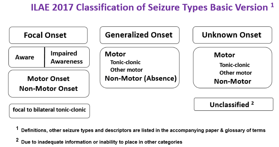ILAE 2017 Classification of seizures